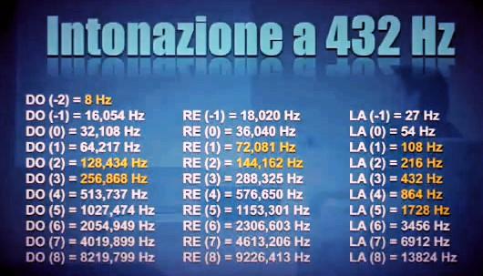 Intonazione scala Temperamento equabile basato su DO 256 Hz / LA 432 Hz