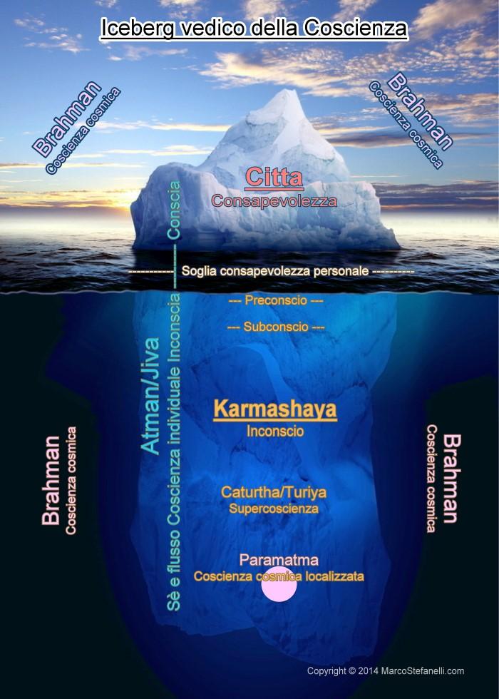 coscienza iceberg incoscio preconscio subconscio karmashaya